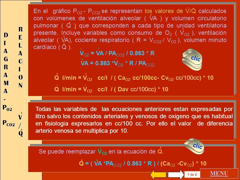 Las últimas 3 líneas de CO 2 dan una diferencia de 0.4 cc/100cc, lo que es producido por el aplanamiento de la curva de disociación de la O 2 Hb. Hay