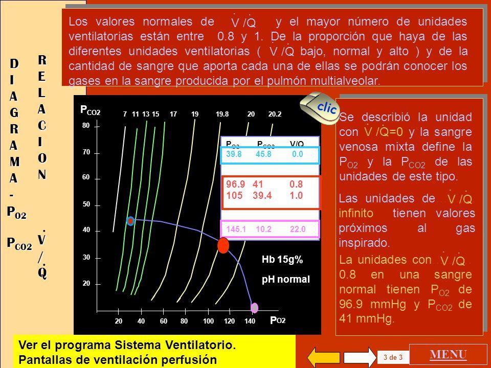 2 de 3 20 40 60 80 100 120 140 P O2 80 70 60 50 40 30 20 P CO2 172019.819711 13 20.2 15 Hb 15g% pH normal MENU DIAGRAMADIAGRAMA--DIAGRAMADIAGRAMA--- P