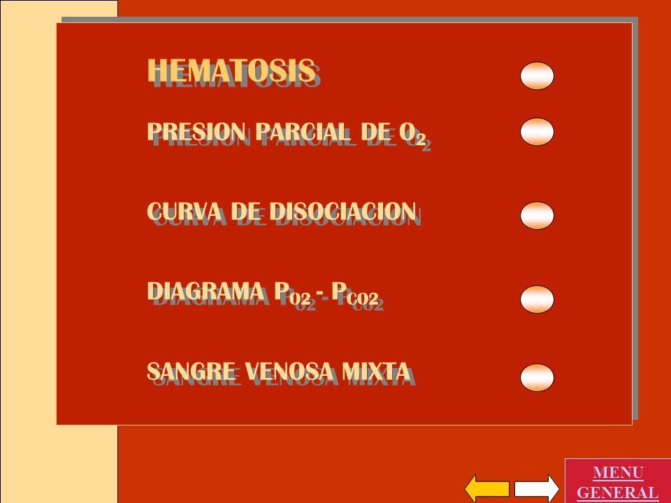 HEMATOSIS PRESION PARCIAL DE O 2 CURVA DE DISOCIACION DIAGRAMA P O2 - P CO2 HEMATOSIS PRESION PARCIAL DE O 2 CURVA DE DISOCIACION DIAGRAMA P O2 - P CO
