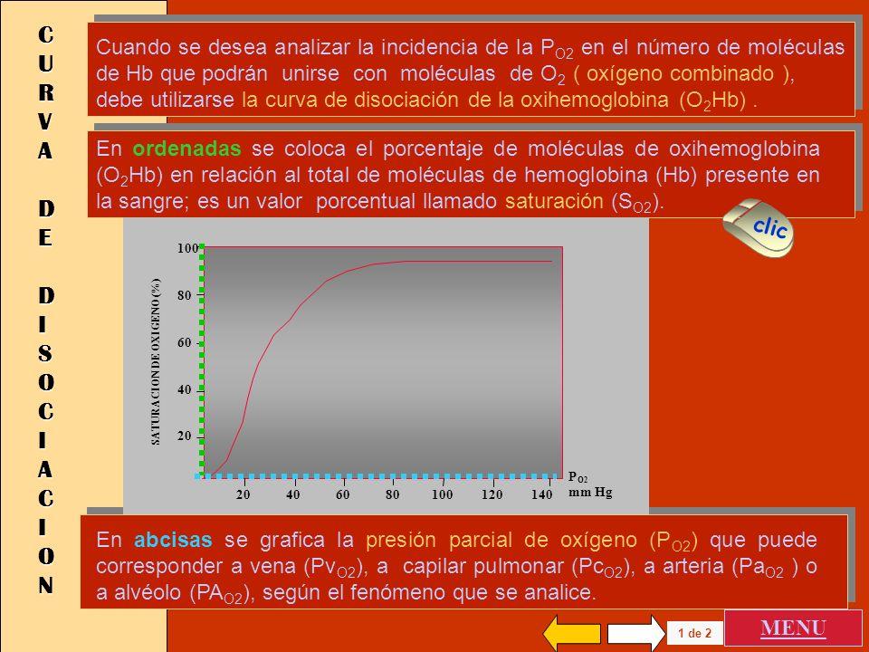 O2O2 DISUELTO DISUELTO Y COMBINADOCOMBINADO La ley de Henry establece que el gas disuelto en un líquido es igual al producto de la presión parcial ( P