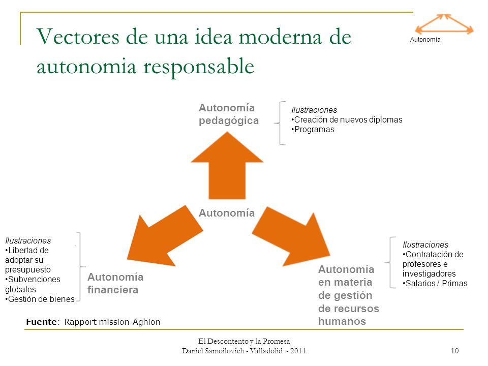 El Descontento y la Promesa Daniel Samoilovich - Valladolid - 2011 10 Vectores de una idea moderna de autonomia responsable Autonomía Autonomía pedagó