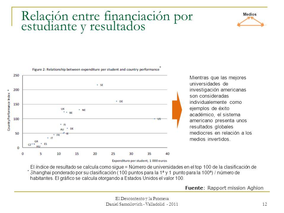 El Descontento y la Promesa Daniel Samoilovich - Valladolid - 2011 12 Relación entre financiación por estudiante y resultados Mientras que las mejores