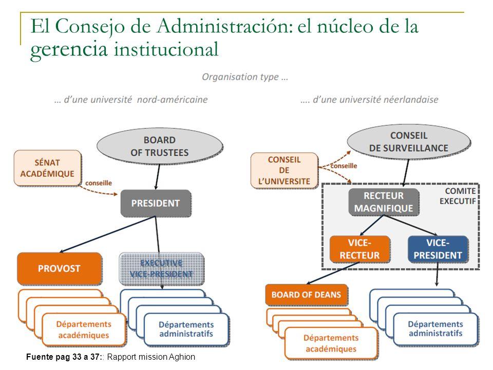 El Descontento y la Promesa Daniel Samoilovich - Valladolid - 2011 35 El Consejo de Administración: el núcleo de la gerencia institucional Fuente pag