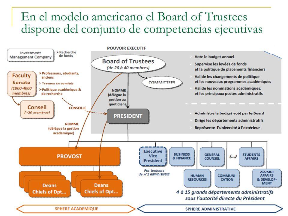 El Descontento y la Promesa Daniel Samoilovich - Valladolid - 2011 36 En el modelo americano el Board of Trustees dispone del conjunto de competencias