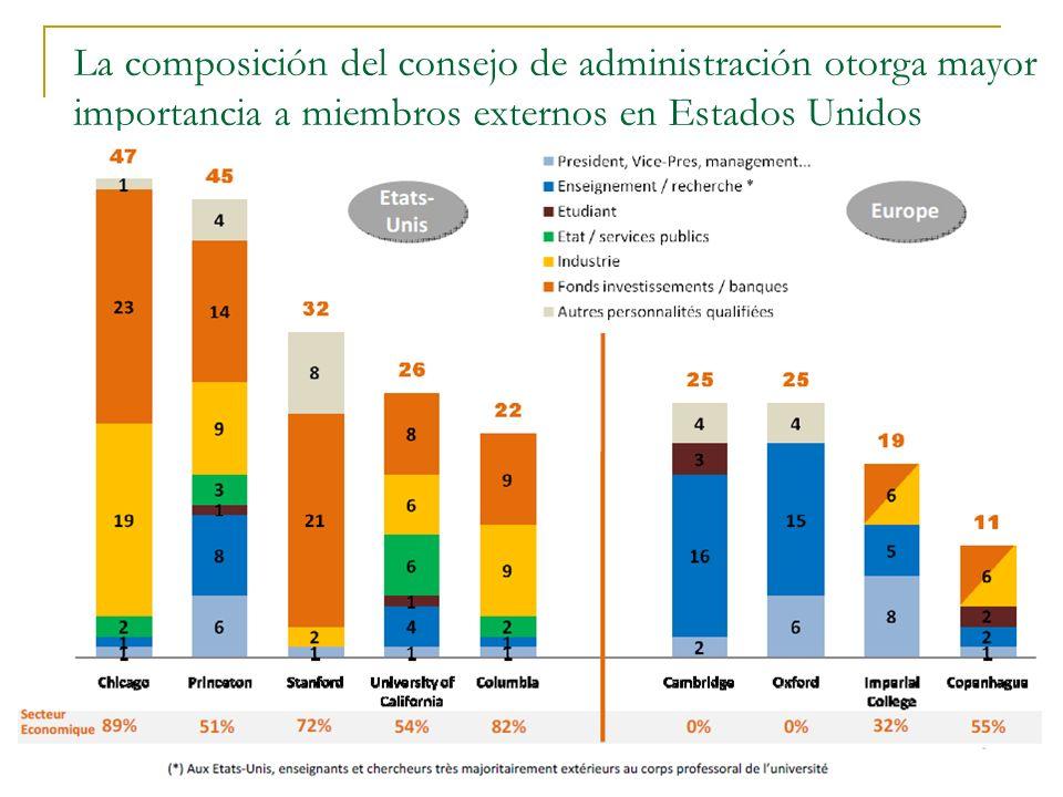 El Descontento y la Promesa Daniel Samoilovich - Valladolid - 2011 38 La composición del consejo de administración otorga mayor importancia a miembros
