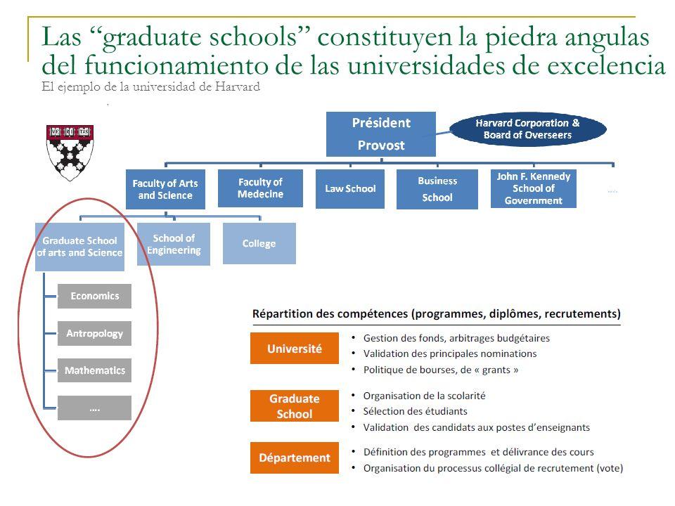 El Descontento y la Promesa Daniel Samoilovich - Valladolid - 2011 39 Las graduate schools constituyen la piedra angulas del funcionamiento de las uni