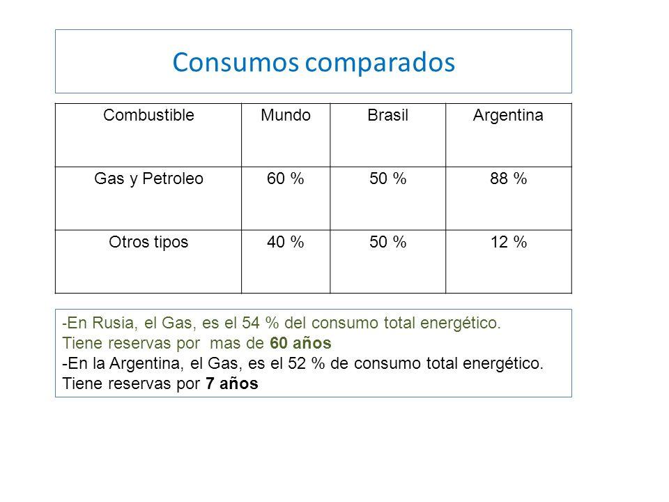 Consumos comparados CombustibleMundoBrasilArgentina Gas y Petroleo60 %50 %88 % Otros tipos40 %50 %12 % - En Rusia, el Gas, es el 54 % del consumo total energético.