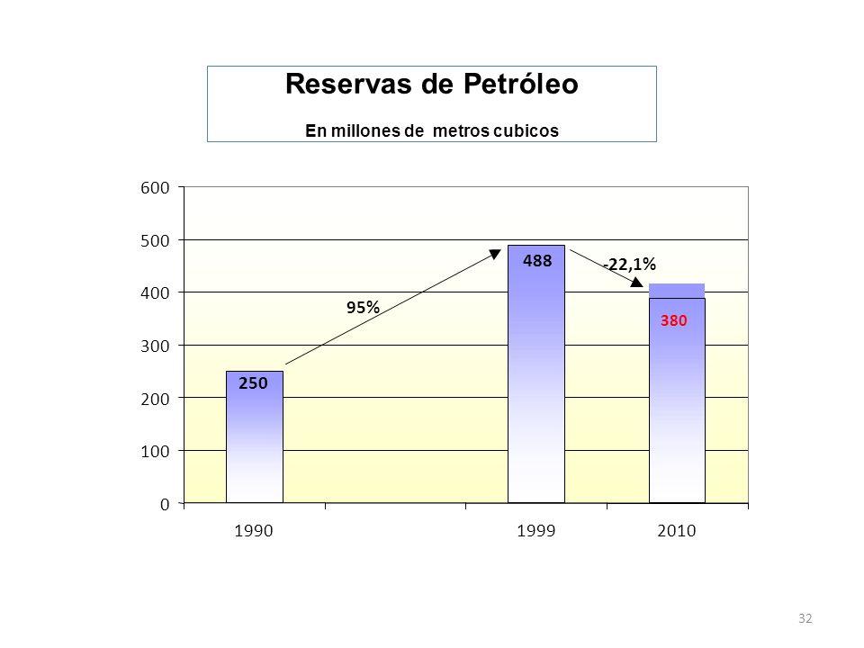 32 Reservas de Petróleo En millones de metros cubicos 380 488 250 0 100 200 300 400 500 600 1990 19992010 95% -22,1%