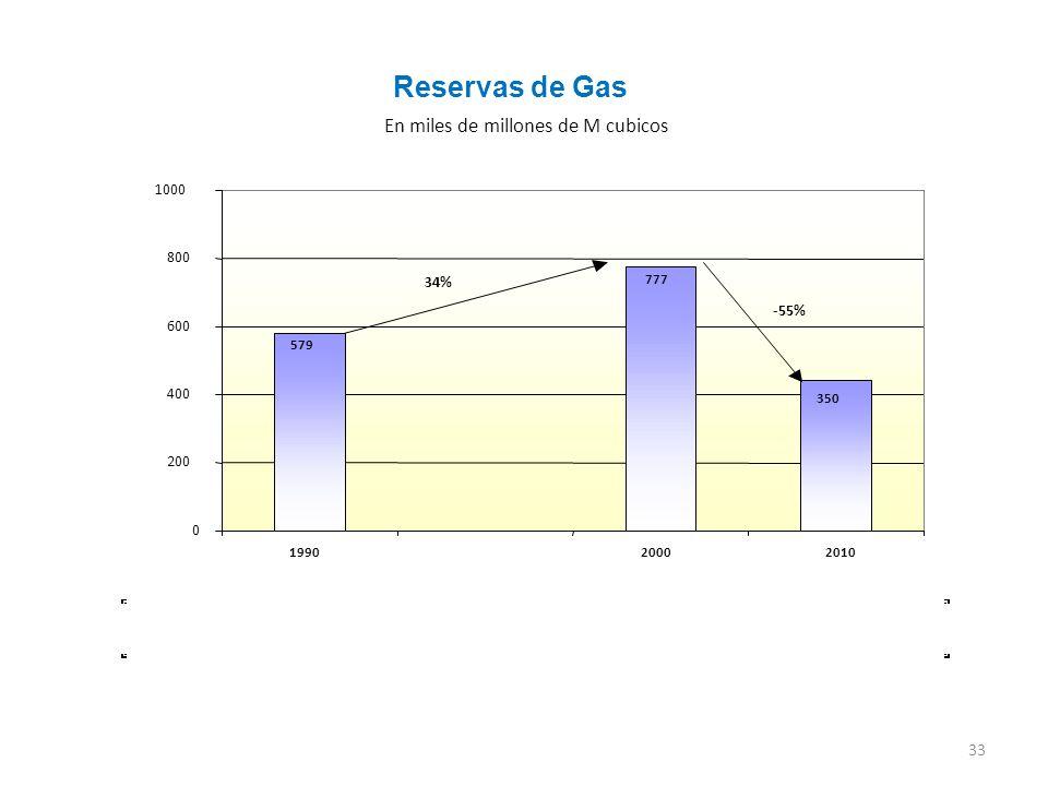 33 En miles de millones de M cubicos Reservas de Gas 579 777 350 0 200 400 600 800 1000 199020002010 34% -55%