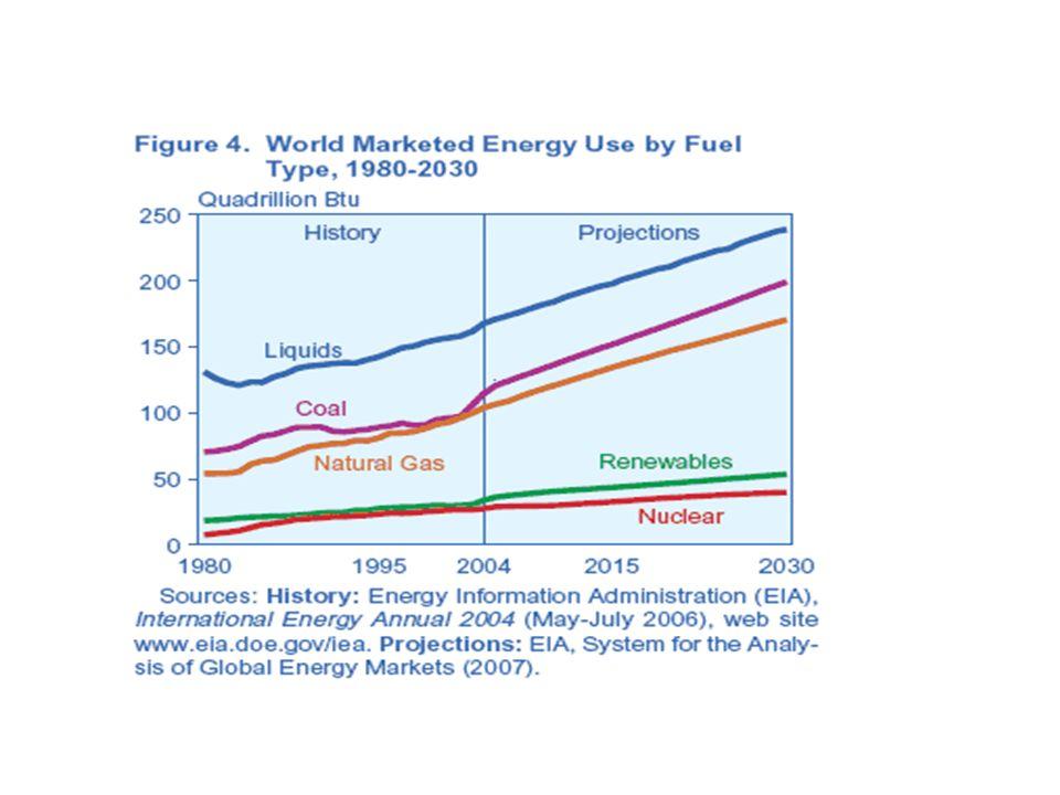 Las renovables mas conocidas