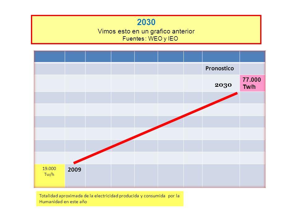 2030 Vimos esto en un grafico anterior Fuentes : WEO y IEO Totalidad aproximada de la electricidad producida y consumida por la Humanidad en este año