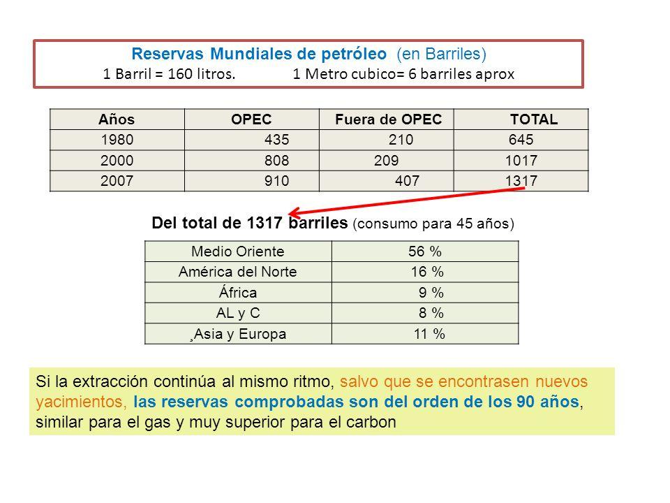 Reservas Mundiales de petróleo (en Barriles) 1 Barril = 160 litros.