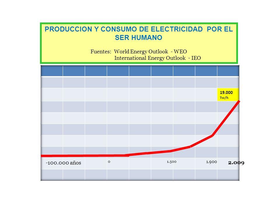 -100.000 años 0 2.009 1.500 1.900 PRODUCCION Y CONSUMO DE ELECTRICIDAD POR EL SER HUMANO Fuentes: World Energy Outlook - WEO International Energy Outlook - IEO
