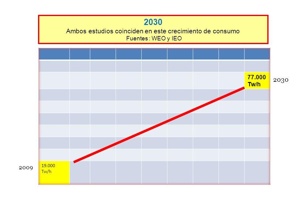 2009 2030 Ambos estudios coinciden en este crecimiento de consumo Fuentes : WEO y IEO