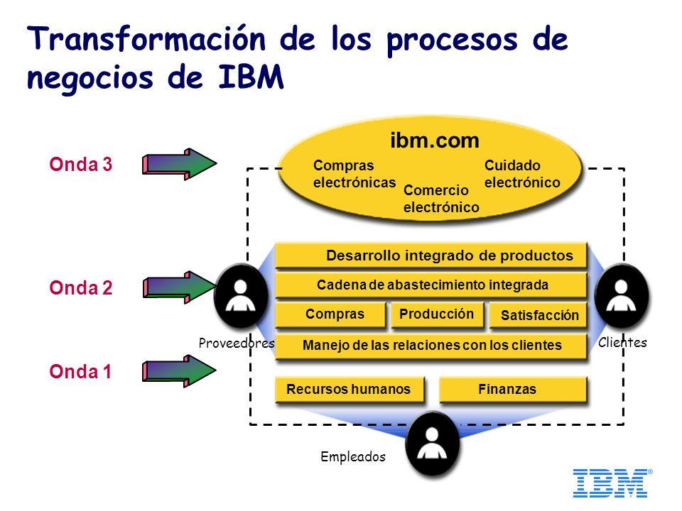 Desarrollo integrado de productos Cadena de abastecimiento integrada Compras Producción Satisfacción Manejo de las relaciones con los clientes Recursos humanos Finanzas ibm.com Compras electrónicas Cuidado electrónico Comercio electrónico Proveedores Clientes Empleados Onda 1 Onda 2 Onda 3 Transformación de los procesos de negocios de IBM