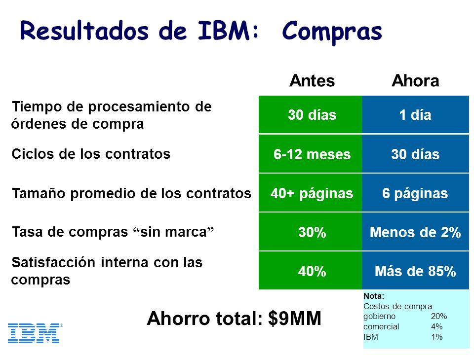 Resultados de IBM: Compras AntesAhora Tiempo de procesamiento de órdenes de compra 30 días1 día Ciclos de los contratos6-12 meses30 días Tamaño promedio de los contratos40+ páginas6 páginas Tasa de compras sin marca 30%Menos de 2% Satisfacción interna con las compras 40%Más de 85% Ahorro total: $9MM Nota: Costos de compra gobierno20% comercial4% IBM1%