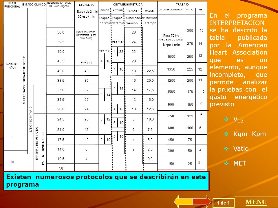 1 de 1 MENU En el programa INTERPRETACION se ha descrito la tabla publicada por la American Heart Association que es un elemento, aunque incompleto, que permite analizar la pruebas con el gasto energético previsto V O2 Kgm Kpm Vatio MET Existen numerosos protocolos que se describirán en este programa
