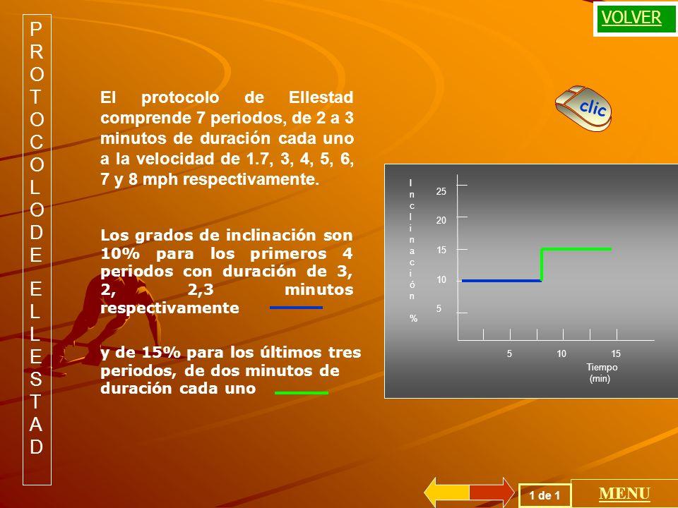 PROTOCOLODEELLESTADPROTOCOLODEELLESTAD El protocolo de Ellestad comprende 7 periodos, de 2 a 3 minutos de duración cada uno a la velocidad de 1.7, 3, 4, 5, 6, 7 y 8 mph respectivamente.