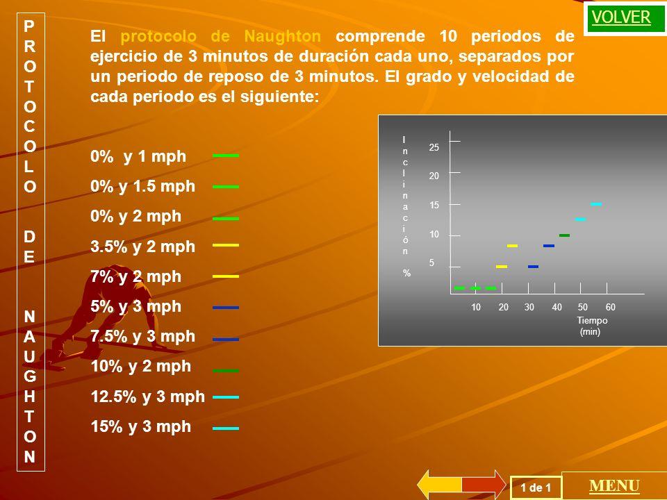 PROTOCOLO DE ASTRAND La velocidad del equipo se mantiene constante en 5 mph, después de haber puesto al paciente durante 3 minutos iniciales a 0 % de inclinación.