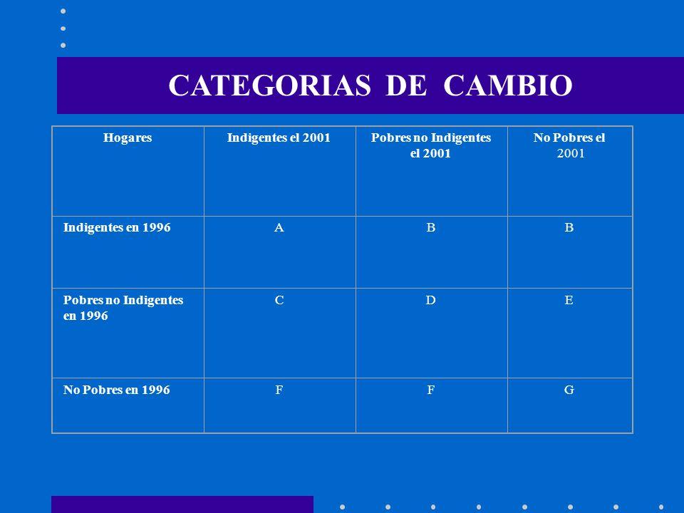 CATEGORIAS DE CAMBIO HogaresIndigentes el 2001Pobres no Indigentes el 2001 No Pobres el 2001 Indigentes en 1996ABB Pobres no Indigentes en 1996 CDE No Pobres en 1996FFG