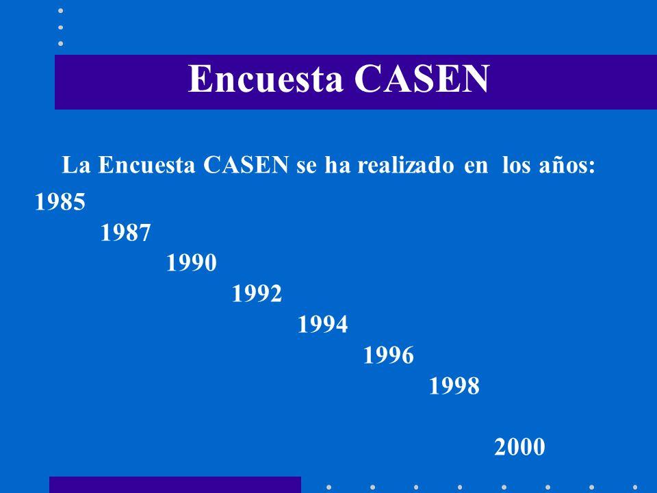 La Encuesta CASEN se ha realizado en los años: 1985 1987 1990 1992 1994 1996 1998 2000 Encuesta CASEN