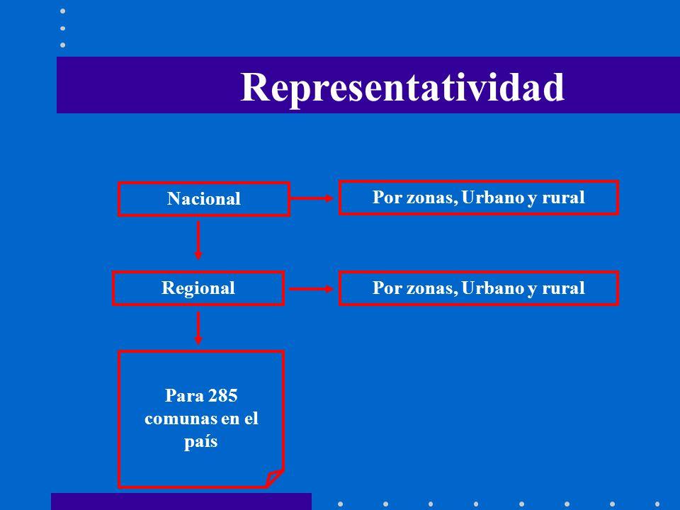Nacional Por zonas, Urbano y ruralRegional Por zonas, Urbano y rural Para 285 comunas en el país Representatividad
