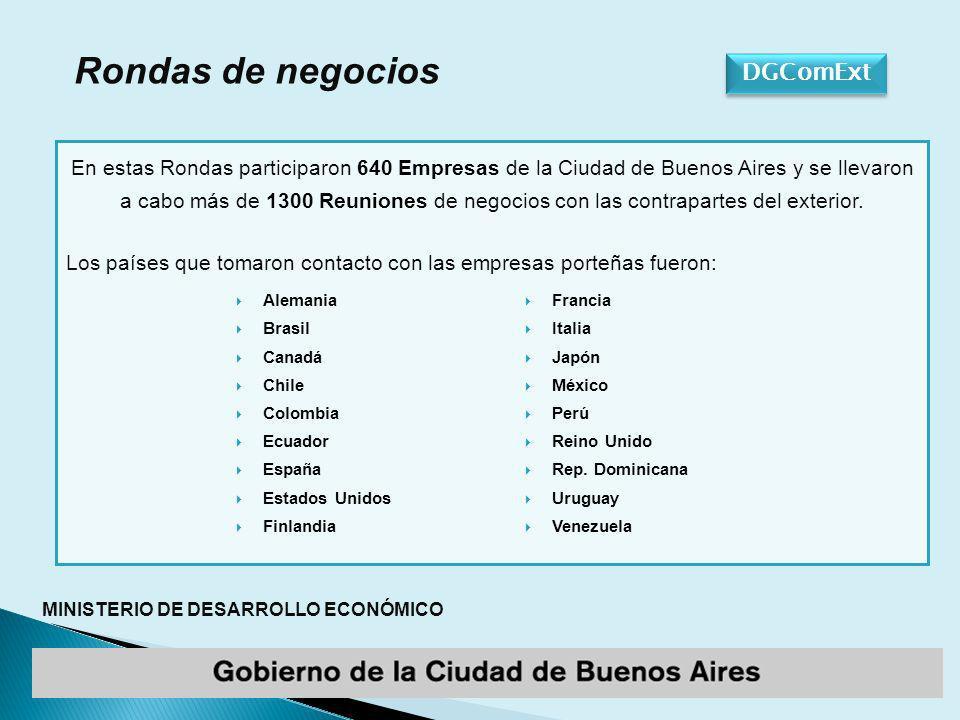 MINISTERIO DE DESARROLLO ECONÓMICO En estas Rondas participaron 640 Empresas de la Ciudad de Buenos Aires y se llevaron a cabo más de 1300 Reuniones de negocios con las contrapartes del exterior.