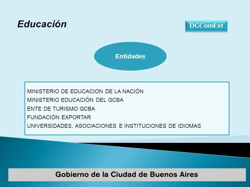 MINISTERIO DE EDUCACION DE LA NACIÓN MINISTERIO EDUCACIÓN DEL GCBA ENTE DE TURISMO GCBA FUNDACIÓN EXPORTAR UNIVERSIDADES, ASOCIACIONES E INSTITUCIONES DE IDIOMAS Entidades DGComExt Educación