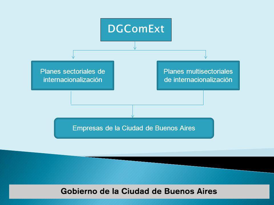 Planes sectoriales de internacionalización Planes multisectoriales de internacionalización Empresas de la Ciudad de Buenos Aires DGComExt