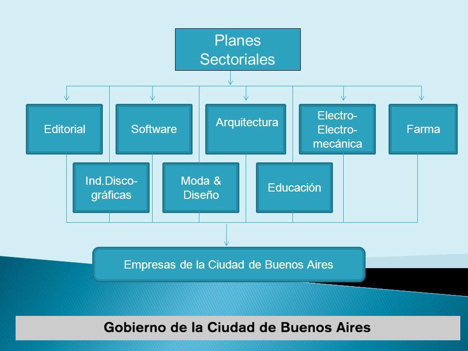 Editorial Empresas de la Ciudad de Buenos Aires Planes Sectoriales Software Arquitectura Electro- Electro- mecánica Farma Ind.Disco- gráficas Moda & Diseño Educación