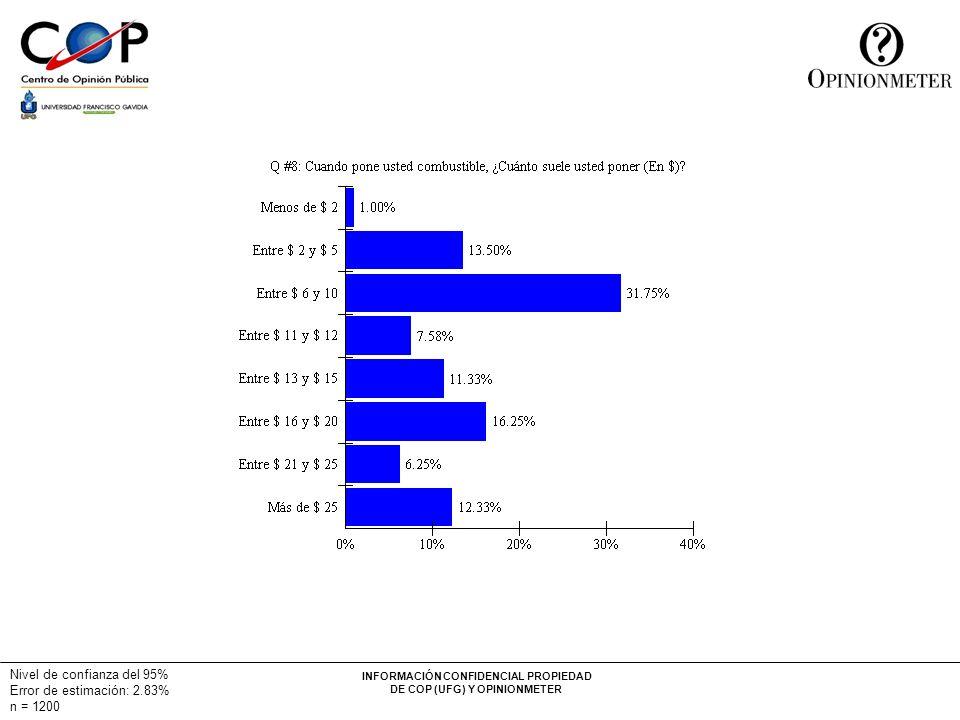 INFORMACIÓN CONFIDENCIAL PROPIEDAD DE COP (UFG) Y OPINIONMETER Nivel de confianza del 95% Error de estimación: 2.83% n = 1200