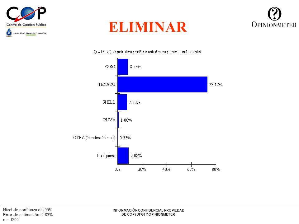 INFORMACIÓN CONFIDENCIAL PROPIEDAD DE COP (UFG) Y OPINIONMETER Nivel de confianza del 95% Error de estimación: 2.83% n = 1200 ELIMINAR