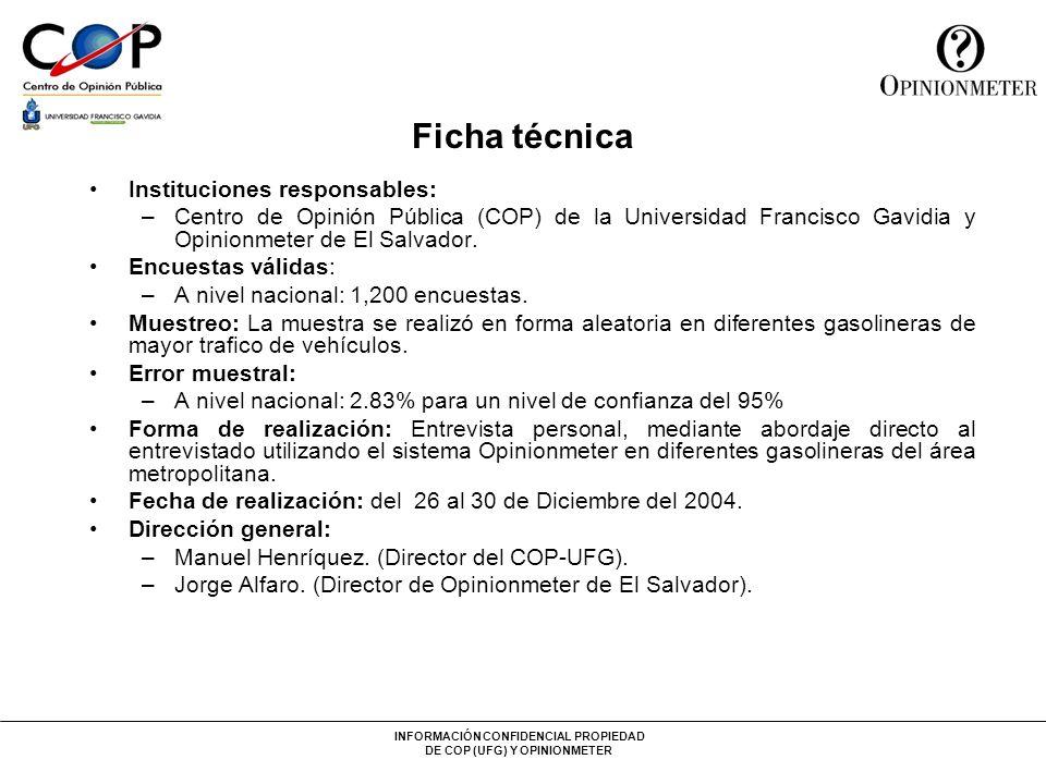 INFORMACIÓN CONFIDENCIAL PROPIEDAD DE COP (UFG) Y OPINIONMETER Ficha técnica Instituciones responsables: –Centro de Opinión Pública (COP) de la Universidad Francisco Gavidia y Opinionmeter de El Salvador.