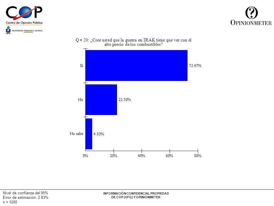 INFORMACIÓN CONFIDENCIAL PROPIEDAD DE COP (UFG) Y OPINIONMETER Nivel de confianza del 95% Error de estimación: 2.83% n = 1200 Q # 20: ¿Cree usted que la guerra en IRAK tiene que ver con el alto precio de los combustibles