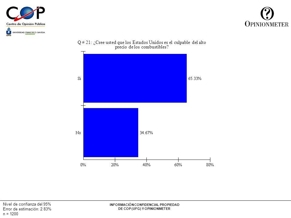 INFORMACIÓN CONFIDENCIAL PROPIEDAD DE COP (UFG) Y OPINIONMETER Nivel de confianza del 95% Error de estimación: 2.83% n = 1200 Q # 21: ¿Cree usted que los Estados Unidos es el culpable del alto precio de los combustibles