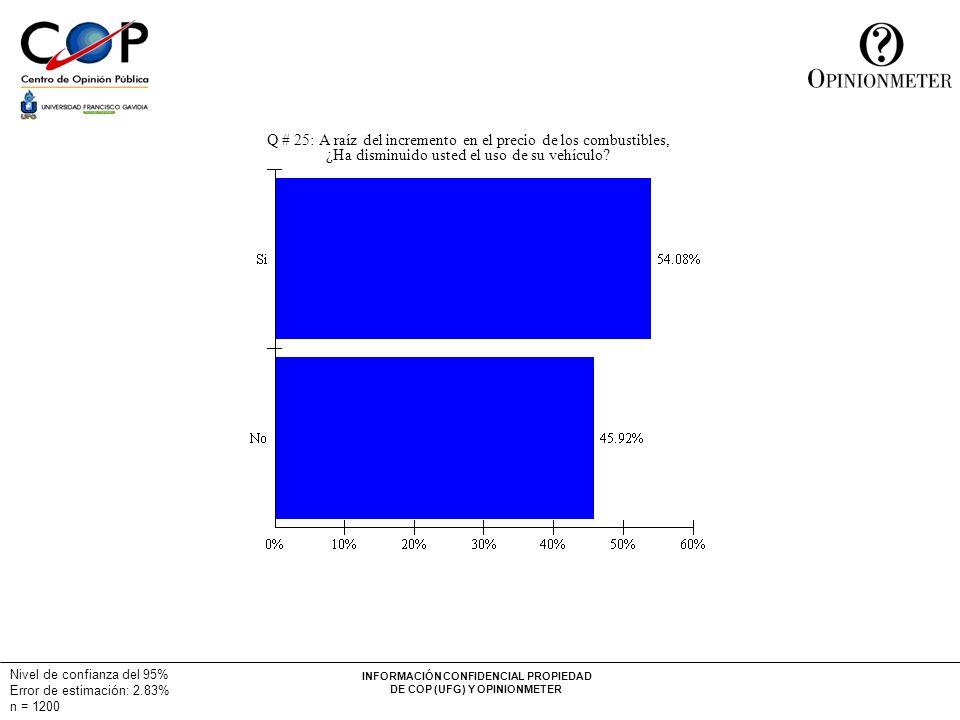 INFORMACIÓN CONFIDENCIAL PROPIEDAD DE COP (UFG) Y OPINIONMETER Nivel de confianza del 95% Error de estimación: 2.83% n = 1200 Q # 25: A raíz del incremento en el precio de los combustibles, ¿Ha disminuido usted el uso de su vehículo