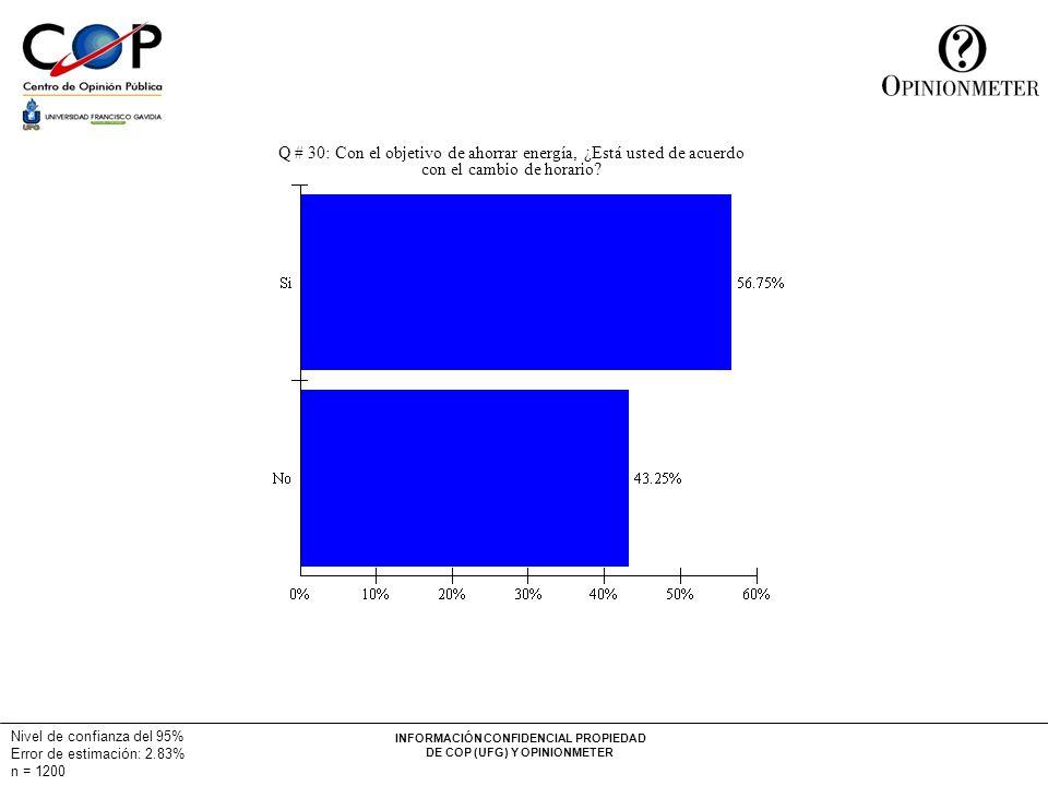 INFORMACIÓN CONFIDENCIAL PROPIEDAD DE COP (UFG) Y OPINIONMETER Nivel de confianza del 95% Error de estimación: 2.83% n = 1200 Q # 30: Con el objetivo de ahorrar energía, ¿Está usted de acuerdo con el cambio de horario