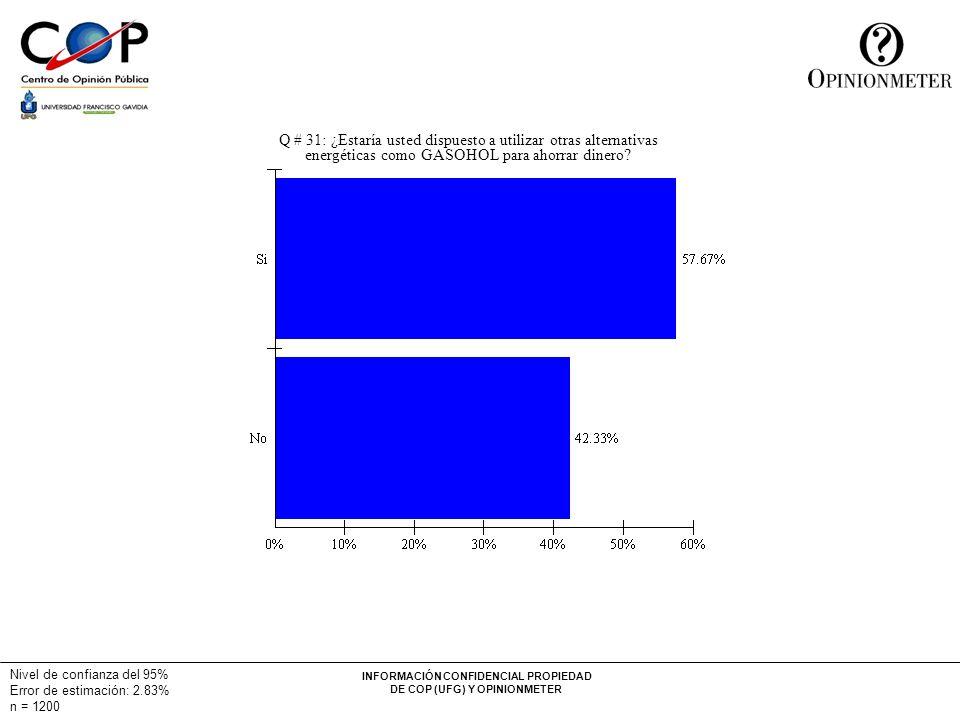 INFORMACIÓN CONFIDENCIAL PROPIEDAD DE COP (UFG) Y OPINIONMETER Nivel de confianza del 95% Error de estimación: 2.83% n = 1200 Q # 31: ¿Estaría usted dispuesto a utilizar otras alternativas energéticas como GASOHOL para ahorrar dinero