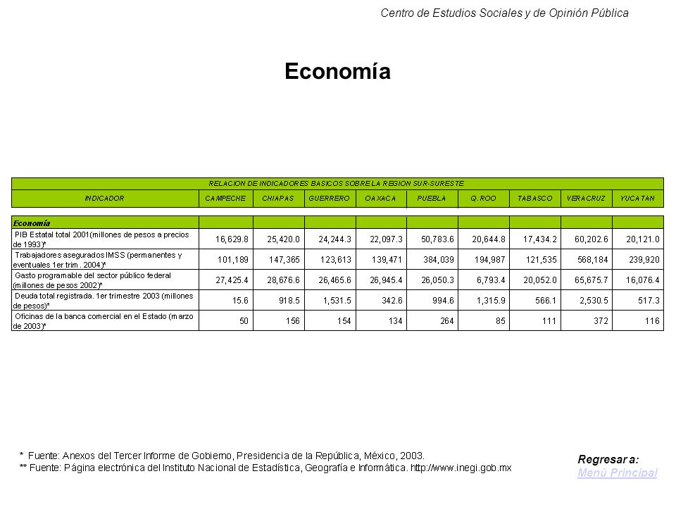 Centro de Estudios Sociales y de Opinión Pública Economía Regresar a: Menú Principal