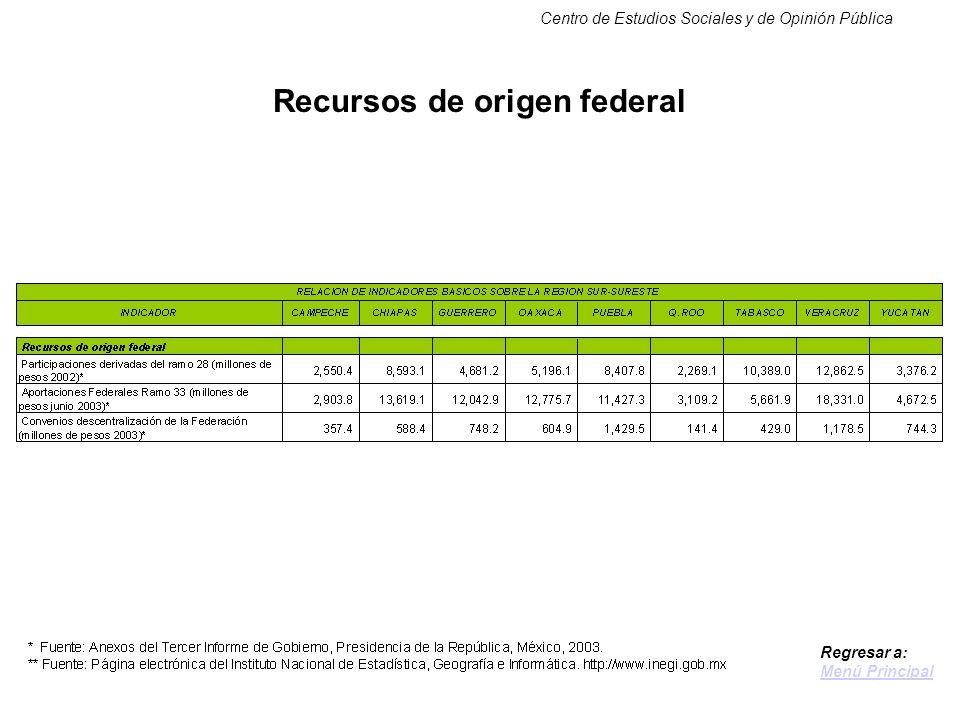Centro de Estudios Sociales y de Opinión Pública Recursos de origen federal Regresar a: Menú Principal