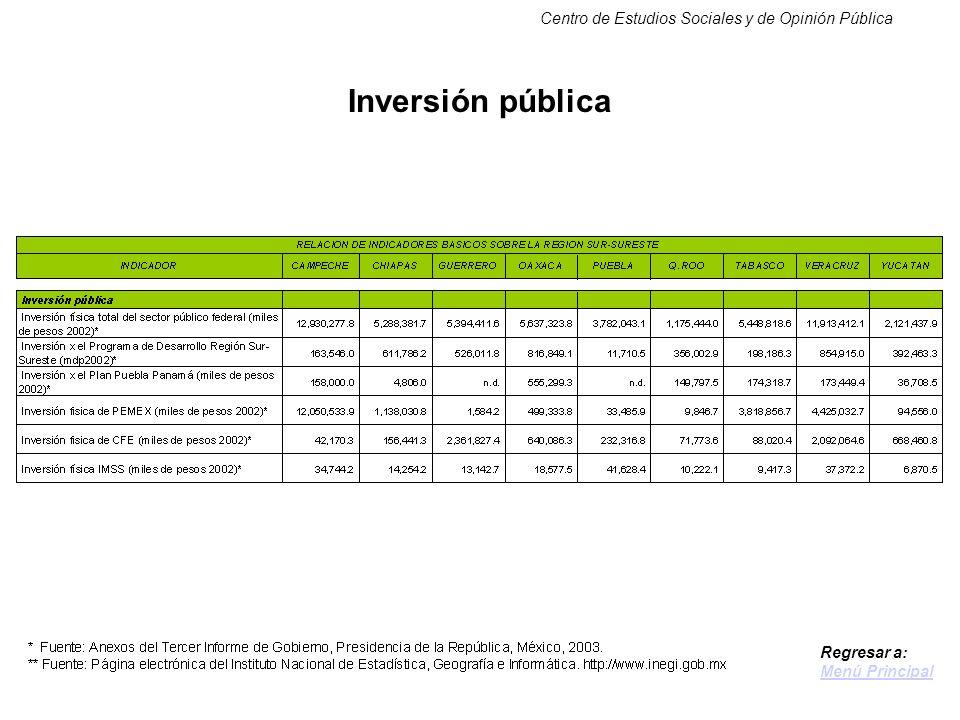 Centro de Estudios Sociales y de Opinión Pública Inversión pública Regresar a: Menú Principal