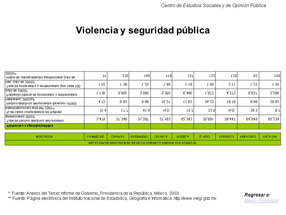 Centro de Estudios Sociales y de Opinión Pública Violencia y seguridad pública Regresar a: Menú Principal