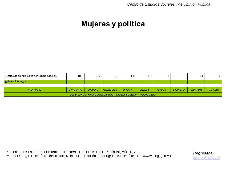 Centro de Estudios Sociales y de Opinión Pública Mujeres y política Regresar a: Menú Principal
