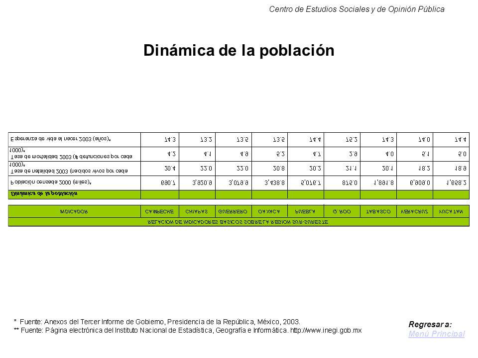 Centro de Estudios Sociales y de Opinión Pública Dinámica de la población Regresar a: Menú Principal