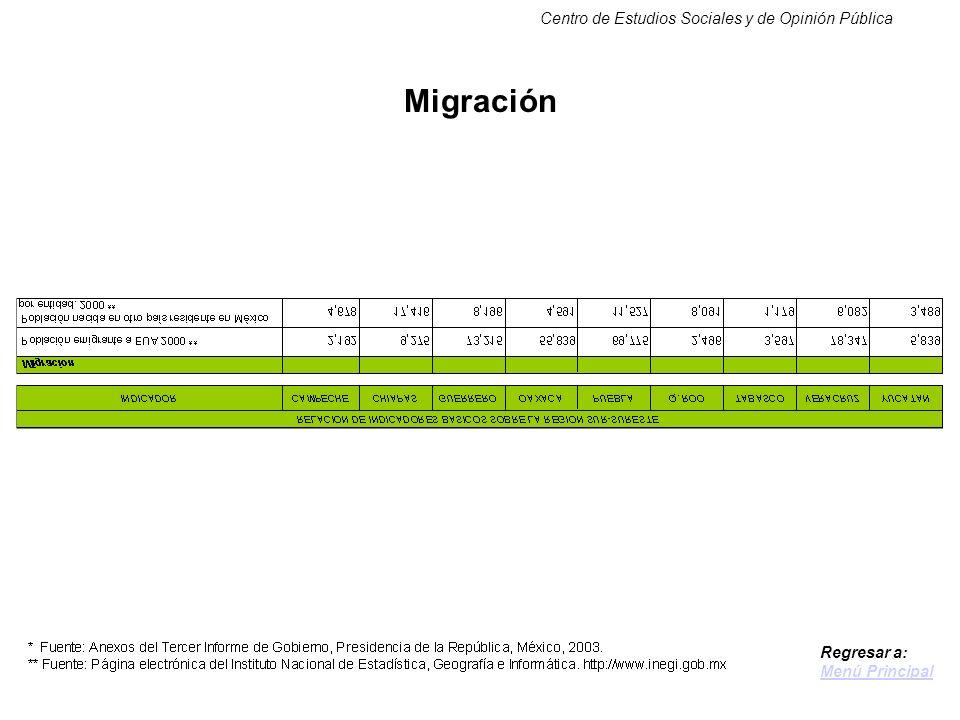 Centro de Estudios Sociales y de Opinión Pública Migración Regresar a: Menú Principal