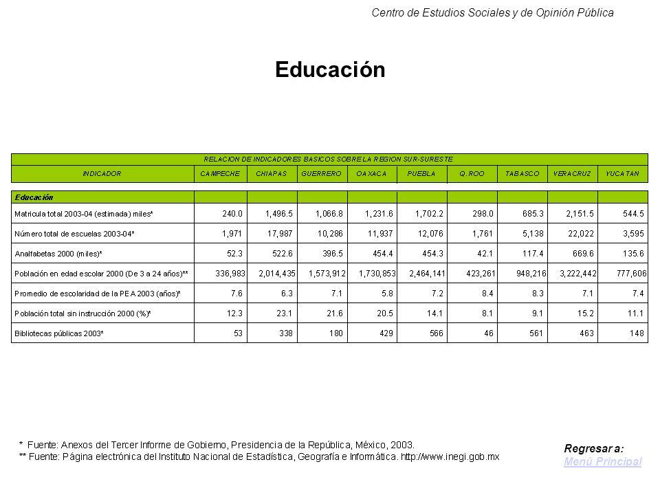 Centro de Estudios Sociales y de Opinión Pública Educación Regresar a: Menú Principal