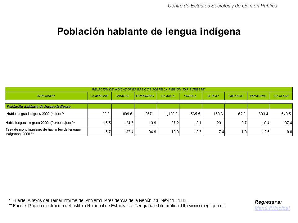Centro de Estudios Sociales y de Opinión Pública Población hablante de lengua indígena Regresar a: Menú Principal