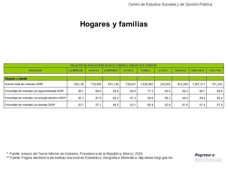 Centro de Estudios Sociales y de Opinión Pública Hogares y familias Regresar a: Menú Principal