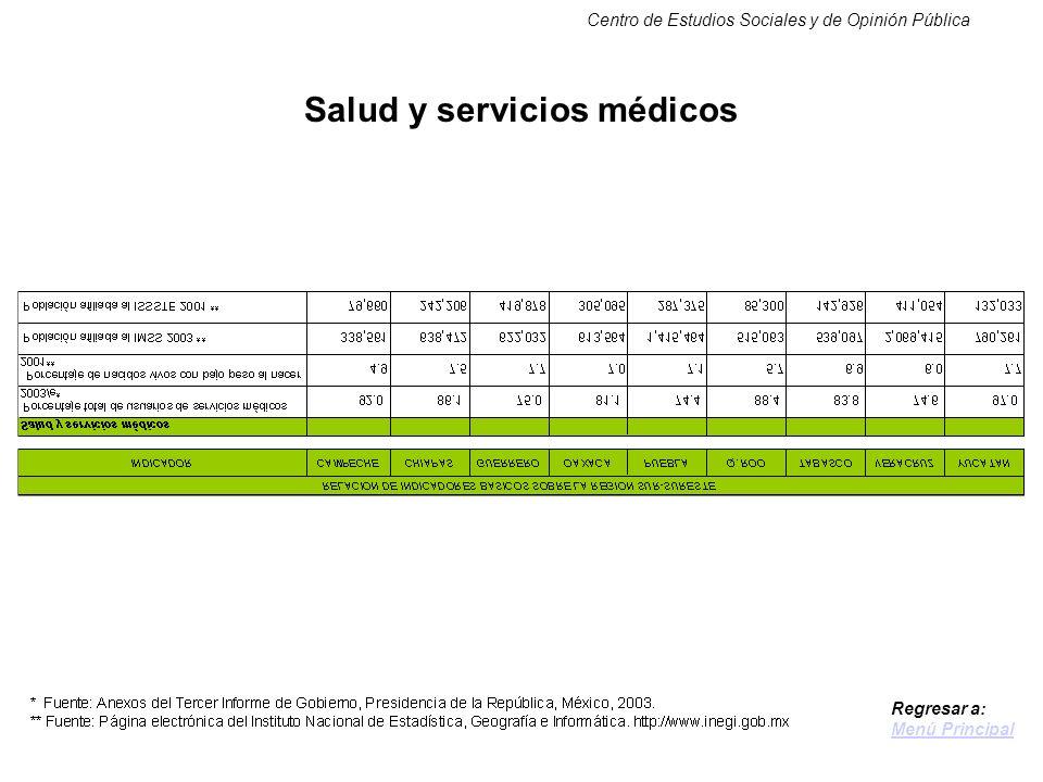 Centro de Estudios Sociales y de Opinión Pública Salud y servicios médicos Regresar a: Menú Principal