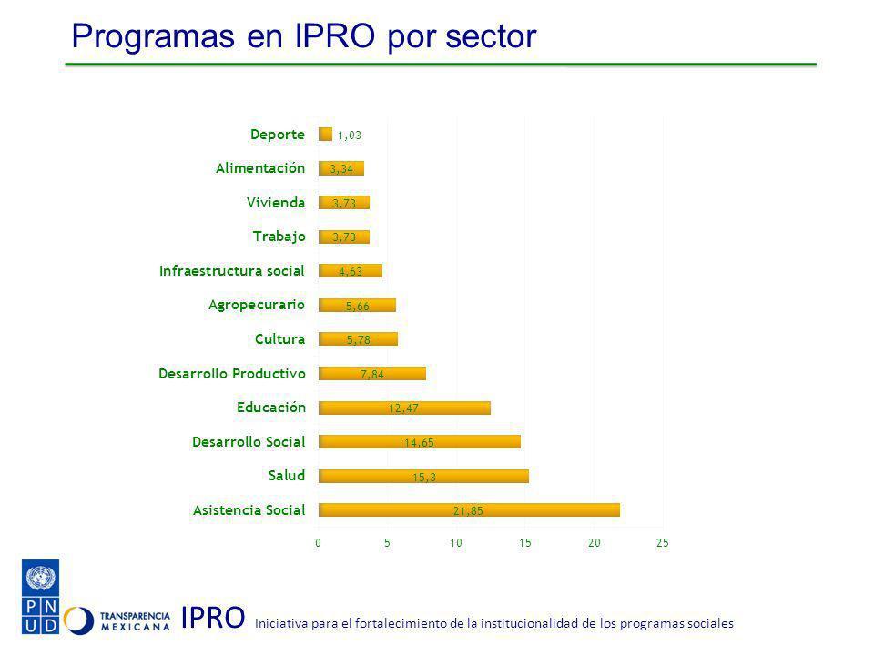 IPRO Iniciativa para el fortalecimiento de la institucionalidad de los programas sociales Programas en IPRO por sector